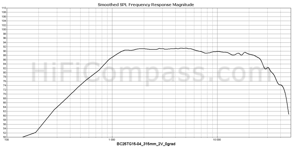 bc25tg15-04_315mm_2v_0grad