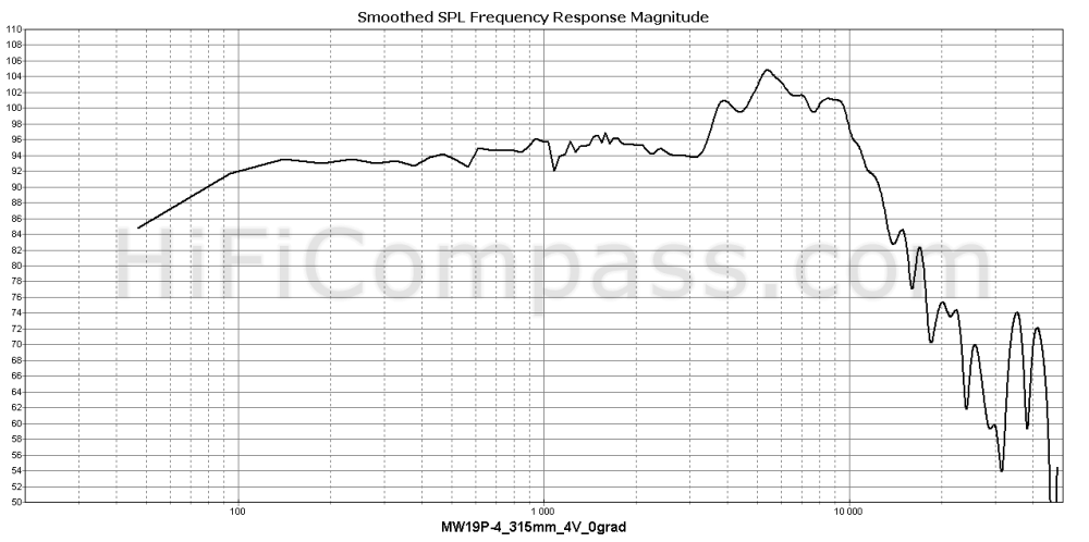 mw19p-4_315mm_4v_0grad