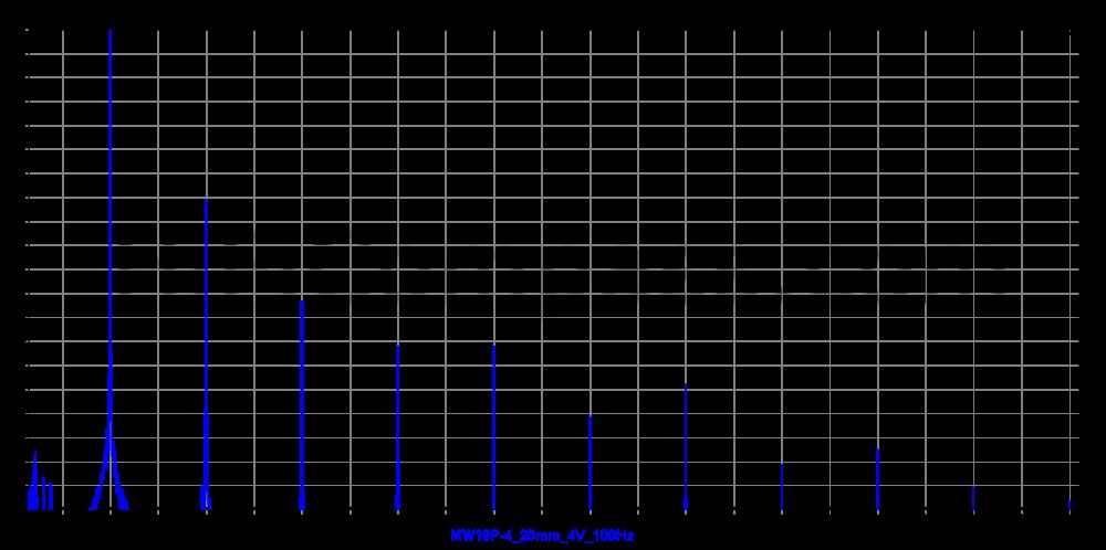 mw19p-4_20mm_4v_100hz