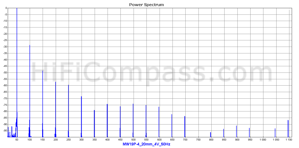 mw19p-4_20mm_4v_50hz