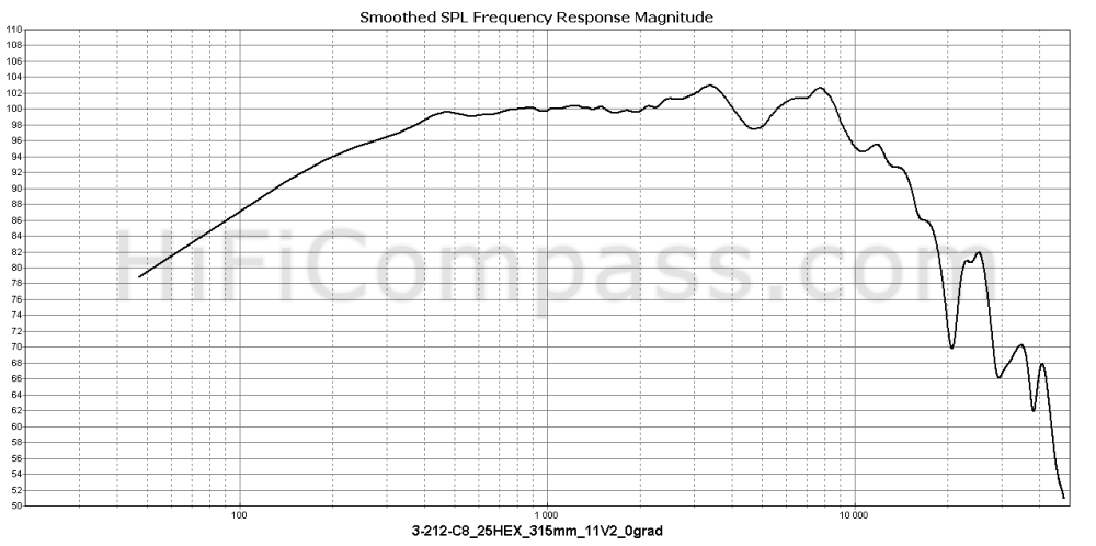 3-212-c8_25hex_315mm_11v2_0grad