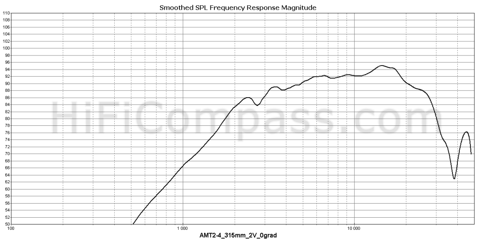amt2-4_315mm_2v_0grad