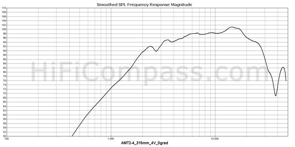 amt2-4_315mm_4v_0grad