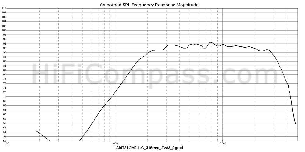 amt21cm2.1-c_315mm_2v83_0grad