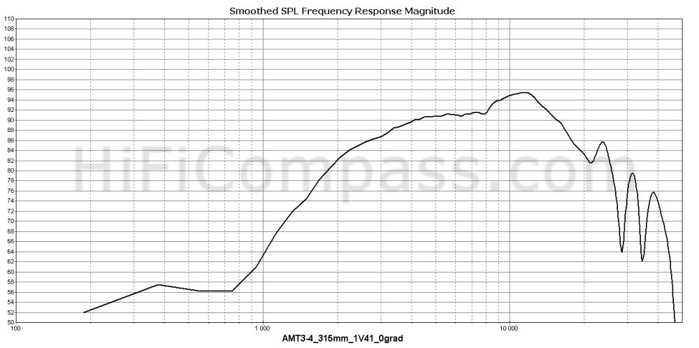 amt3-4_315mm_1v41_0grad