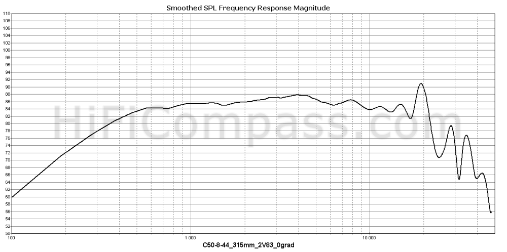 c50-8-44_315mm_2v83_0grad