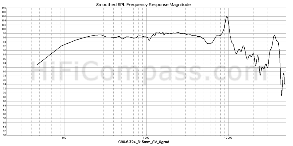 c90-6-724_315mm_8v_0grad