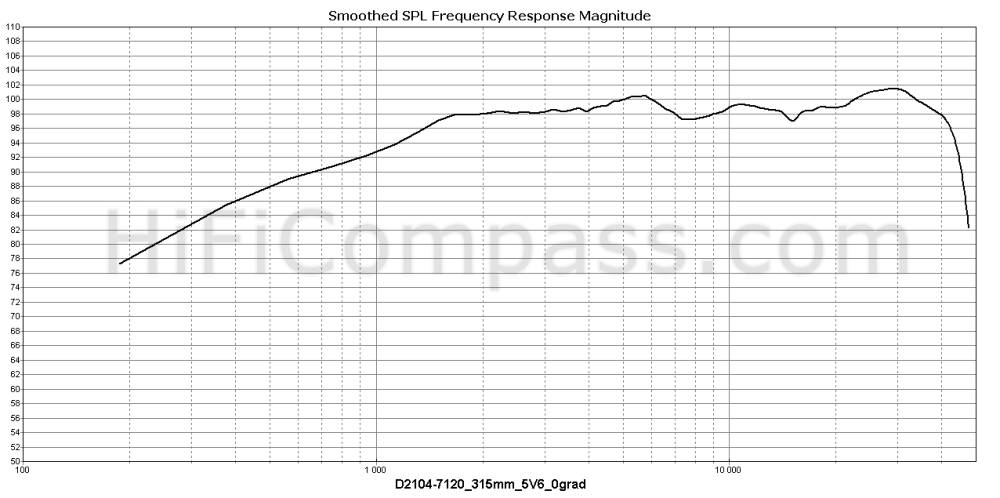 d2104-7120_315mm_5v6_0grad