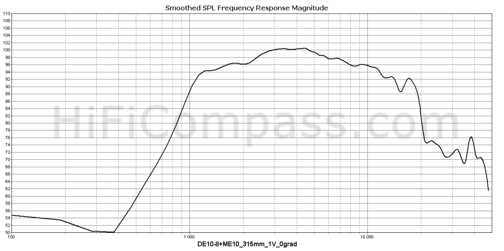 de10-8me10_315mm_1v_0grad
