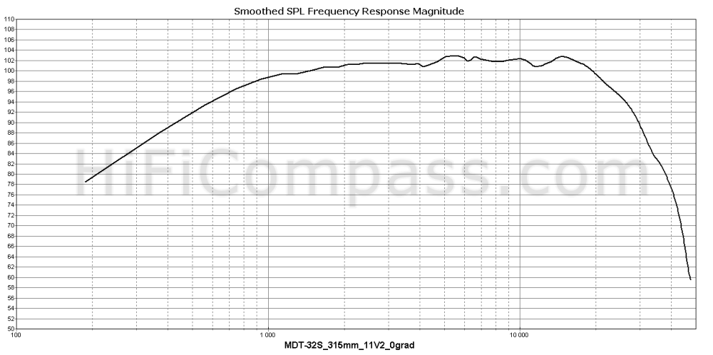 mdt-32s_315mm_11v2_0grad