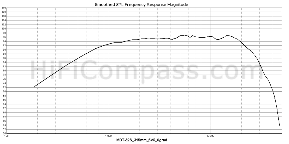 mdt-32s_315mm_5v6_0grad