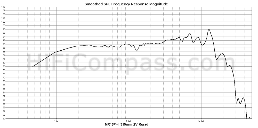 mr16p-4_315mm_2v_0grad