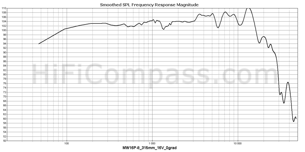 mw16p-8_315mm_16v_0grad
