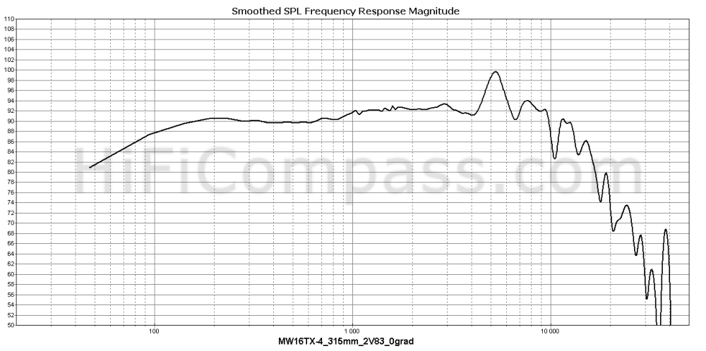 mw16tx-4_315mm_2v83_0grad