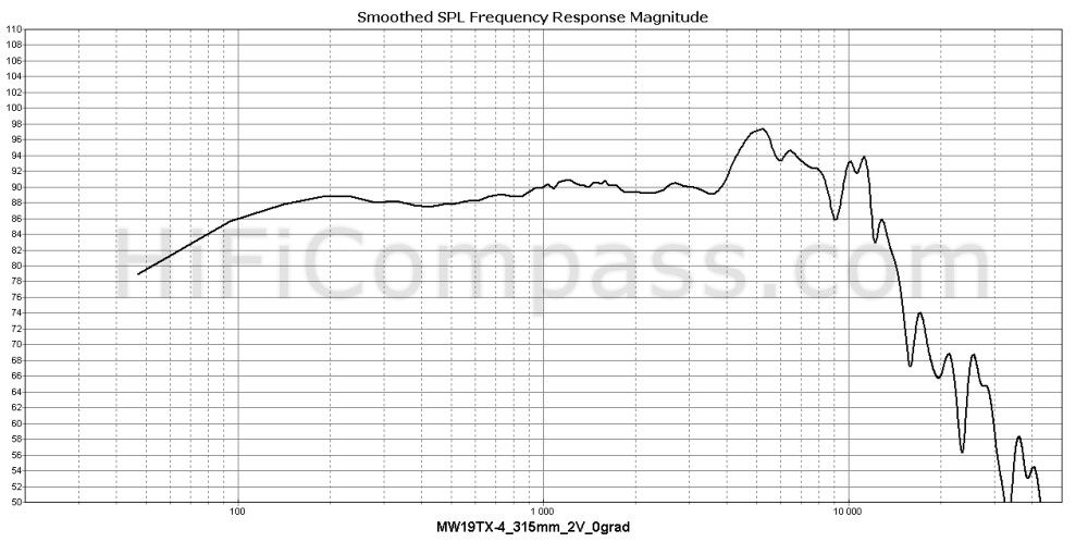 mw19tx-4_315mm_2v_0grad