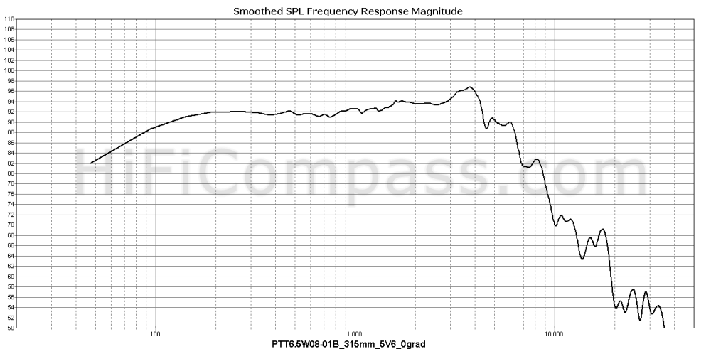 ptt6.5w08-01b_315mm_5v6_0grad
