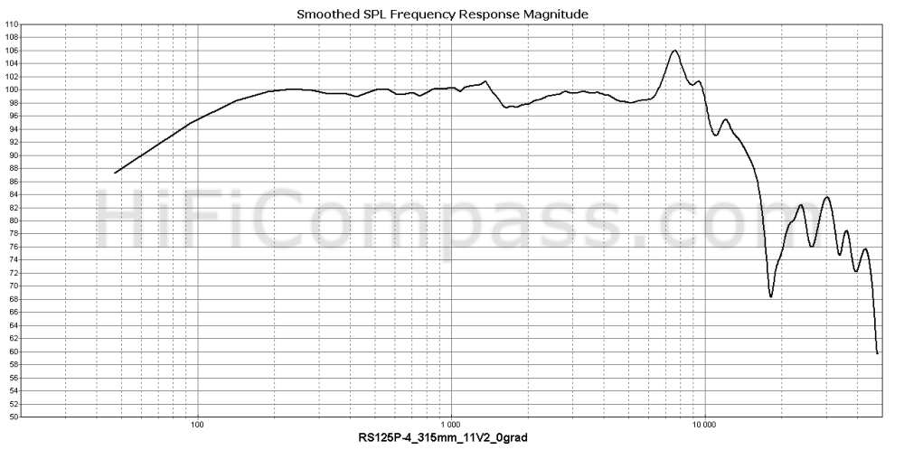 rs125p-4_315mm_11v2_0grad