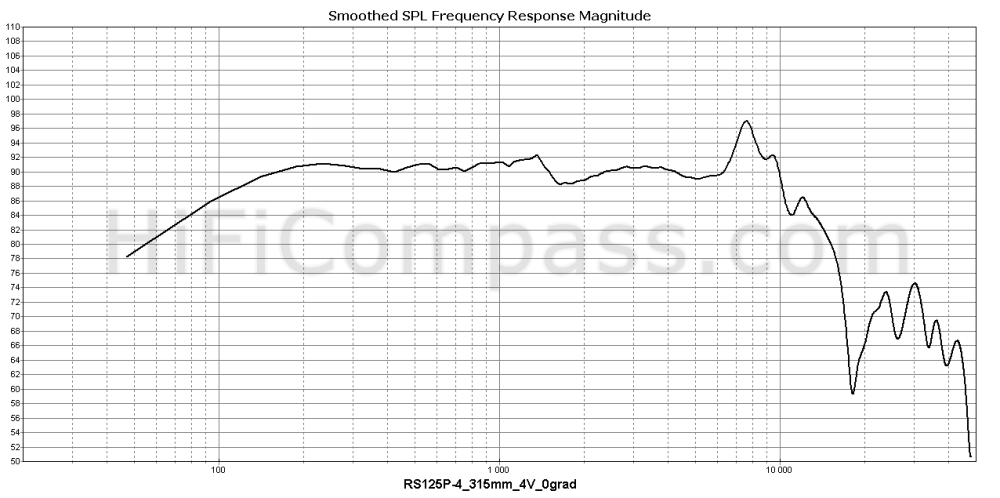 rs125p-4_315mm_4v_0grad