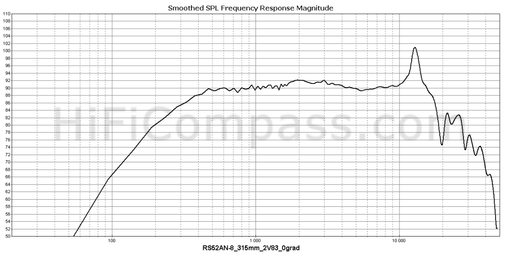 rs52an-8_315mm_2v83_0grad