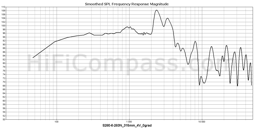 s280-6-283n_315mm_4v_0grad