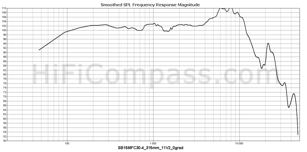 sb15mfc30-4_315mm_11v2_0grad