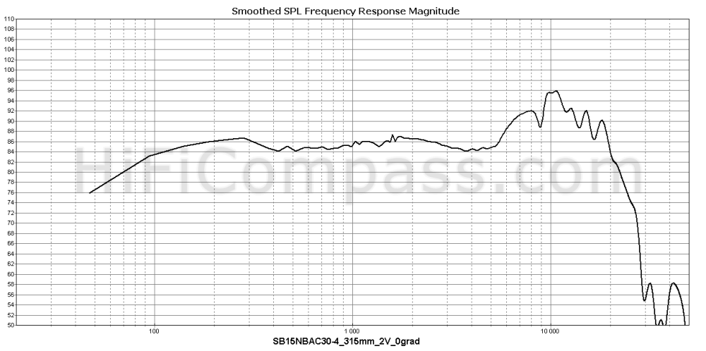 sb15nbac30-4_315mm_2v_0grad