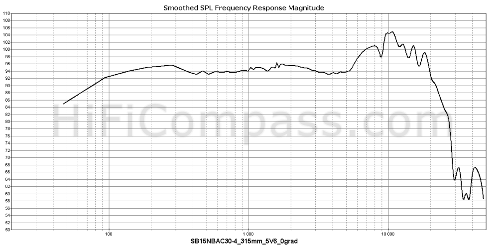 sb15nbac30-4_315mm_5v6_0grad