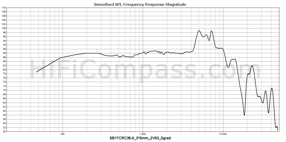 sb17crc35-8_315mm_2v83_0grad