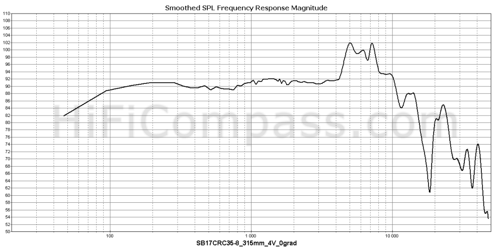 sb17crc35-8_315mm_4v_0grad
