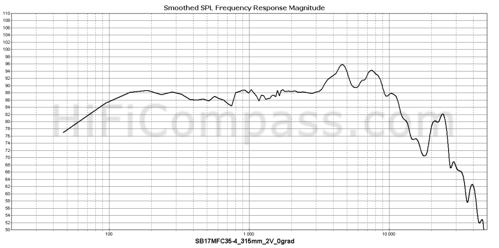 sb17mfc35-4_315mm_2v_0grad
