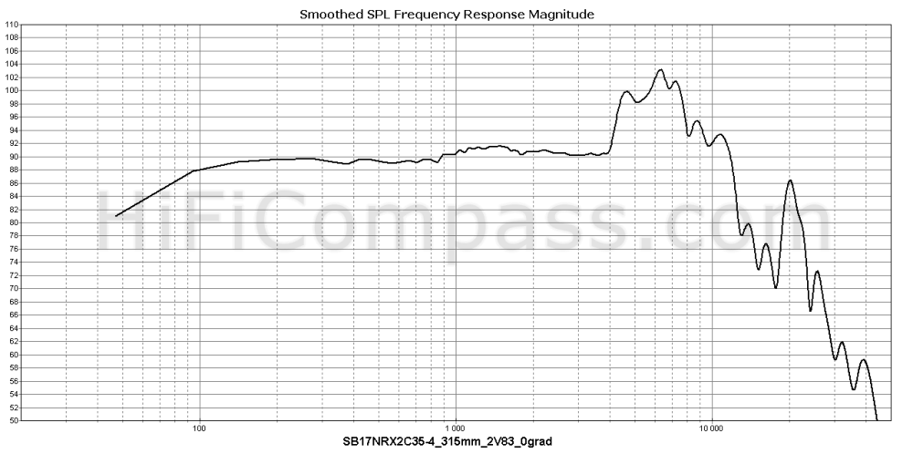sb17nrx2c35-4_315mm_2v83_0grad