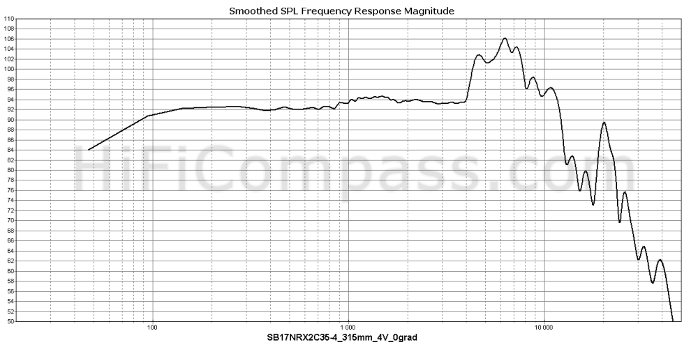 sb17nrx2c35-4_315mm_4v_0grad