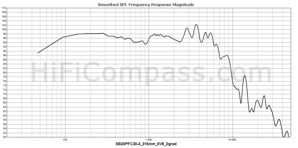 sb20pfc30-4_315mm_5v6_0grad