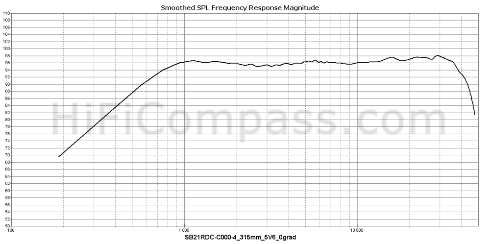 sb21rdc-c000-4_315mm_5v6_0grad