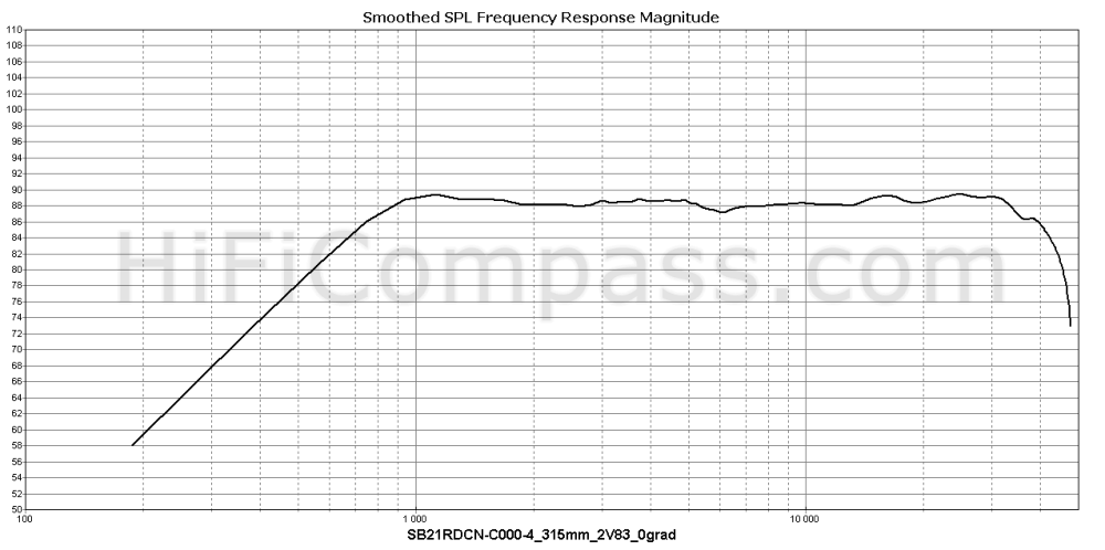 sb21rdcn-c000-4_315mm_2v83_0grad