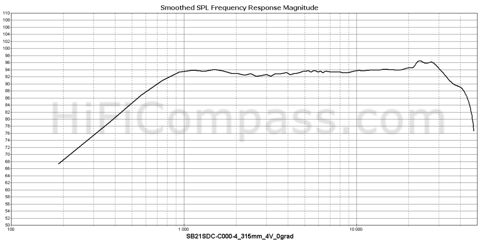 sb21sdc-c000-4_315mm_4v_0grad