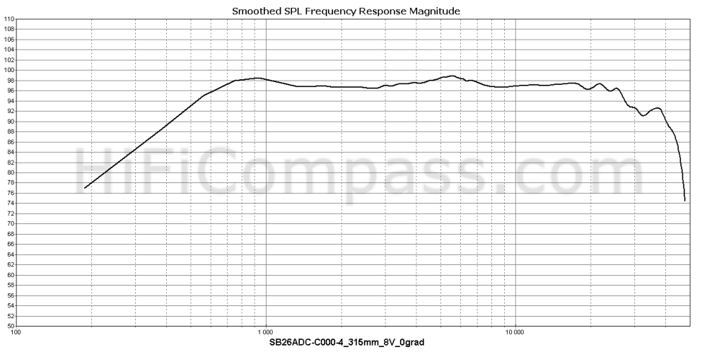 sb26adc-c000-4_315mm_8v_0grad