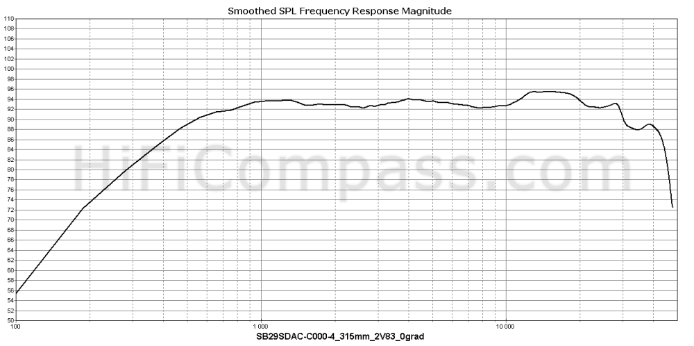 sb29sdac-c000-4_315mm_2v83_0grad