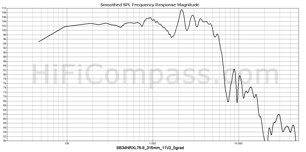 sb34nrxl75-8_315mm_11v2_0grad