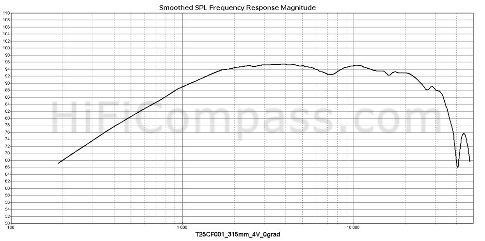 t25cf001_315mm_4v_0grad