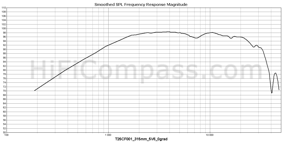 t25cf001_315mm_5v6_0grad