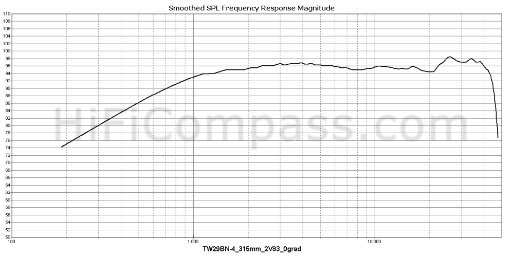 tw29bn-4_315mm_2v83_0grad