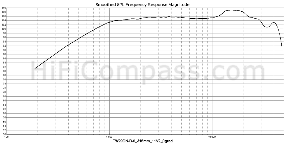 tw29dn-b-8_315mm_11v2_0grad