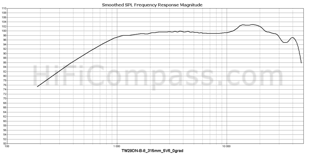 tw29dn-b-8_315mm_5v6_0grad