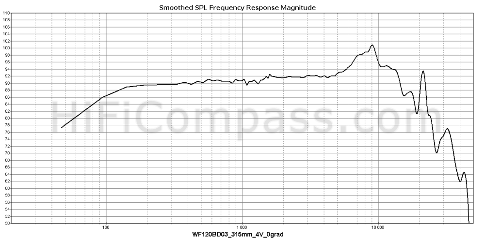 wf120bd03_315mm_4v_0grad
