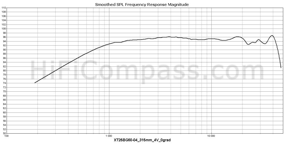 xt25bg60-04_315mm_4v_0grad