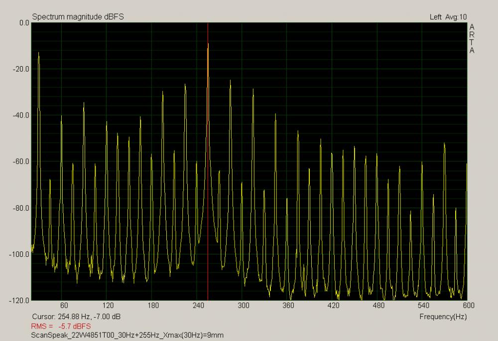 scanspeak_22w4851t00_30hz255hz_xmax30hz9mm