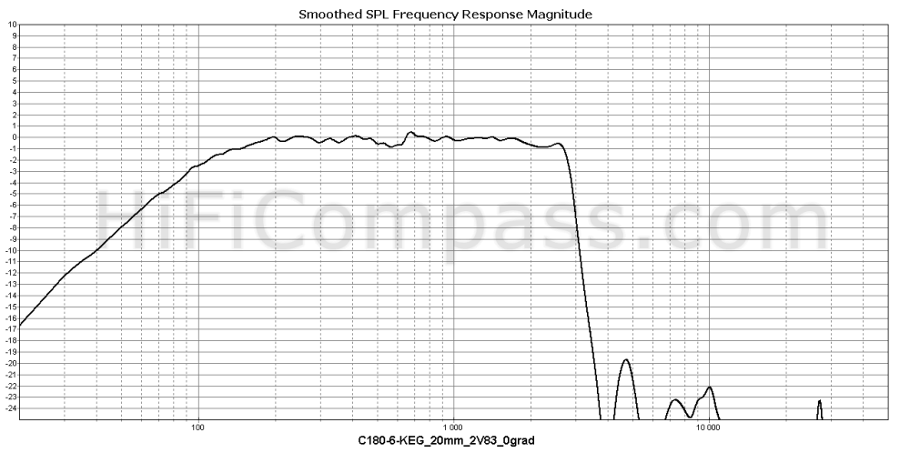 c180-6-keg_20mm_2v83_0grad