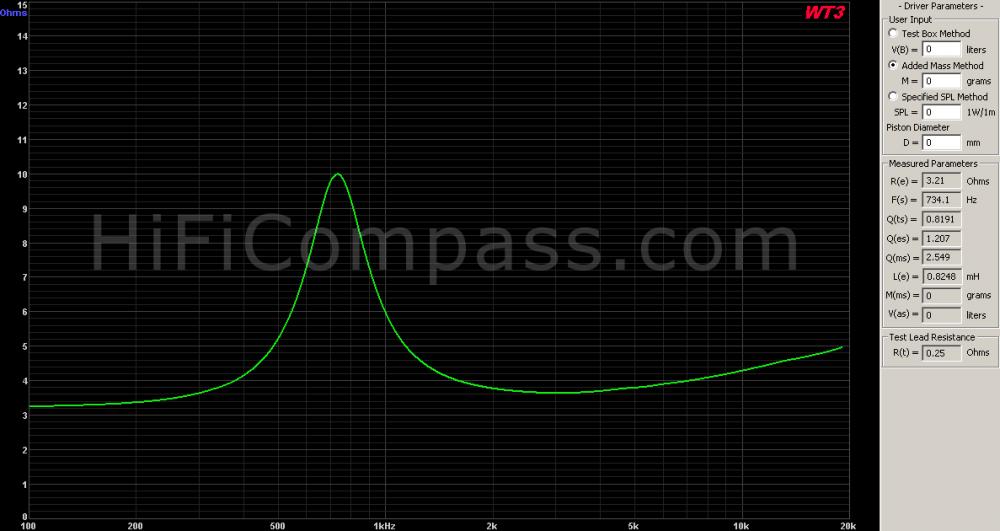 ne25vts-04_impedance_15_ohm