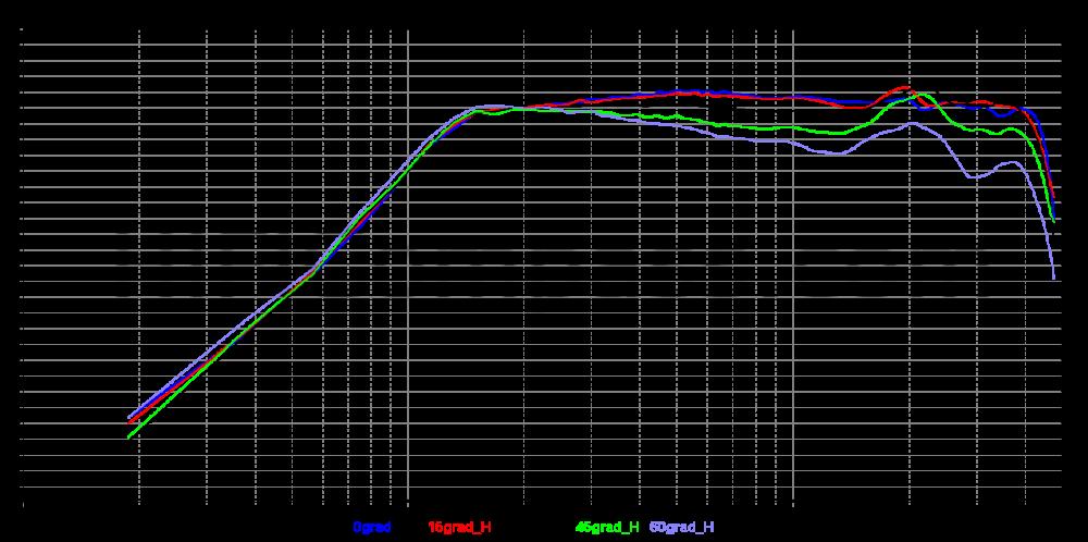 RT850_0-15-30-45-60_h